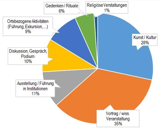 2015_12_28_Veranstaltungsformen_HistorischPolitischeBildung_Dresden_2015